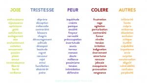 hypnose nantes 44 gaelle lasne emotions sentiments liste